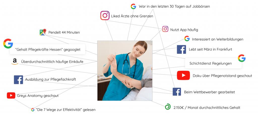 Targeting einer Pflegekraft mit Merkmalen wo sie sich überall im Internet aufhält