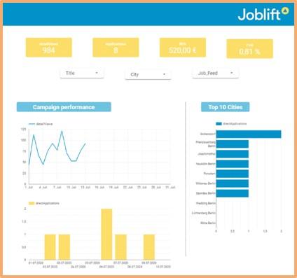 Joblift Grafik